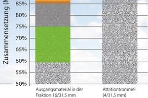 Durch die Attritionsbeanspruchung lassen sich rund 95% des Rohstoffes als sortenreiner Leicht-beton zurückgewinnen
