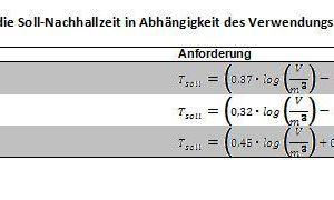 Abb. 8: Anforderungen an die Soll-Nachhallzeit in Abhängigkeit des Verwendungszwecks nach DIN 18041