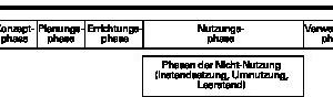 Abb.3: Phasen eines Lebenszyklus eines Gebäudes in Anlehnung an GEFMA 220/[5]