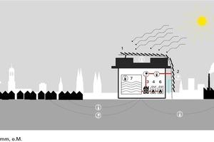 Schematische Darstellung des Energieflusses im Bunker-Öko-Kraftwerk