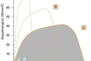 Die dargestellten Lastverformungskurven veranschaulichen die einstellbaren Materialeigenschaften und die signifikant höhere Biegetragfähigkeit und Bruchenergie gegenüber herkömmlichen Betonen<br />