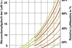 """Das """"Carrier Diagramm"""" zeigt die Wasserdampfgehalte der Luft in Abhängigkeit von Raumlufttemperatur und relativer Luftfeuchte. An diesem Diagramm lassen sich die Normbedingungen der DIN 4108 und der DIN EN ISO 13788 ablesen<br />"""