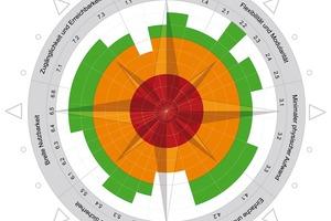 Der ift-Kompass zeigt die sieben Gestaltungsprinzipien des UD: mehr als einen Sinn ansprechen (1); Flexibilität und Modularität (2); minimaler physischer Aufwand (3); einfache und intuitive Bedienung (4); Fehlertoleranz und Sicherheit (5); breite Nutzbarkeit (6); Zugänglichkeit und Erreichbarkeit (7)