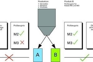 Bild5: Schematische Darstellung zur Verwendbarkeit der Produkte