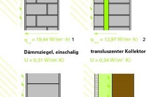Abb. 01: Absorptionsebene und Wärmestrom verschiedener südausgerichteter Außenwandkonstruktionen