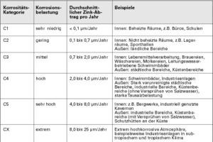 Abb.4: Korrosivitätskategorien und Zinkabtrag