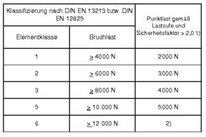 Zuordnung der Elementklassen und Punktlasten gemäß Laststufen unter Berücksichtigung des Sicherheitsfaktors &gt; 2,0<br /><br />1) Der Wert für die Klassifizierung der Punktlast gemäß Laststufe ergibt sich aus der Bruchlast dividiert durch den Sicherheitsfaktor 2,0. Die Punktlast gemäß Laststufe ist in Stufen von 1000 N anzugeben.<br /><br />2) Für Hohlböden bzw. Doppelböden der Elementklasse 6 mit im Einzelfall spezifizierten höheren Anforderungen durch die Nutzung müssen weitere (&gt; 6000 N) definierte werden. Diese sind, in Abhängigkeit von der jeweiligen Nutzung, in Stufen zu 1000 N, festzulegen.<br />