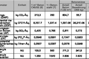 Tabelle 2: Ermittlung der Umweltwirkungen einer exemplarischen Betonstütze (Module A1 bis A5)
