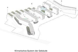Klimatisches System der Gebäude<br />