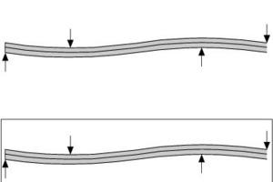 Der Prozess des Laminationsbiegens: Zusammenlegen und vakuumieren, kaltbiegen, laminieren, aus der Form lösen und zurück federn lassen<br />