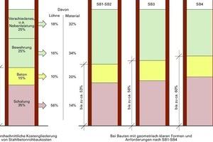 Abb. 3: Kostengliederung der Stahlbetonrohbaukosten