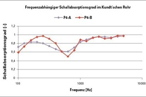 Einfluss des Klebstoffauftrags auf den Schallabsorptionsgrad (Impedanzrohr) - P4-A Klebstoffauftrag auf dem Melaminharzschaum; Pa-B Klebstoffauftrag auf der Gipskartonlochplatte<br />