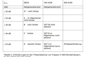 Tabelle1: Anforderungen an den Trittschallschutz von Treppen in Mehrfamilienhäusern