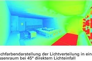 """Abb.6: Bereits im frühen Planungsstadium lassen sich mit Simulationen unterschiedliche Tageslichtsituationen vergleichen und bewerten. In der Falschfarbendarstellung ist die Leuchtdichte und damit die wahrgenommene Raumhelligkeit dargestellt. Blaue Bereiche sind demnach dunkel, Rot kennzeichnet eine """"Überversorgung"""". Die Bilder unten zeigen, wie durch den Einsatz von richtungsselektiven Funktionsgläsern die Tageslichtverhältnisse im Innenraum optimiert werden"""