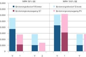 Abb. 1: Jahresbilanz Endenergie beim Mehrfamilienhaus Neubau (50 und 100%)