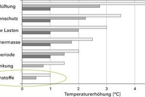 Einflüsse auf das sommerliche Raumklima; den geringsten Einfluss haben die Unterschiededes Wärmespeichervermögens von Dämmstoffen<br />
