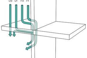 Starrer Anschluss bei Trennwänden: neben der Schallübertragung auf dem direkten Weg Dd maßgebliche Beiträge bei der Körperschallübertragung über die Nebenwege Df, Fd und Ff