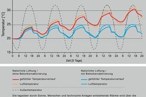 Temperaturentwicklung eines Gebäudes mit und ohne Betonkernaktivierung