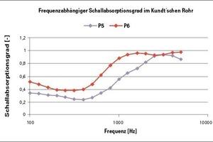 Schallabsorptionsgrad von 30 mm (P5) bzw. 50 mm (P6) Melaminharzschaum auf vlieskaschierter Gipskartonlochplatte<br />
