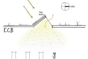 Durch die Nutzung von Tageslicht lässt sich der Energiebedarf für die Beleuchtung um 25% reduzieren.Die gen Norden ausgerichteten Shed-Flächen reduzieren die Kühllast. Die Rückseite dient zur Gewinnung von Solarenergie mittels Photovoltaik-Elementen<br />
