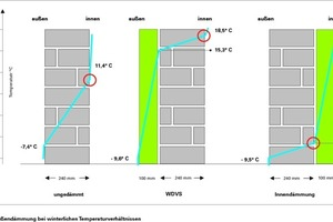 Innen- und Außendämmung bei winterlichen Temperaturverhältnissen für dreiverschiedene Wandkonstruktionen: ungedämmt, mit WDVS von außen gedämmt, mit Innendämmung