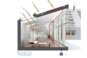<p>1 Natürliche Ventilation (Kamineffekt)<br />2Solare Energiegewinne </p><p>(durch Dachfenster während der Heizperiode)<br />3Regenwassernutzung<br />4Photovoltaik<br />5Solarkollektoren </p><p>(für Warmwasser und Fußbodenheizung)<br />6Luft-Wasser-Wärmepumpe mit Solareinbindung </p><p>(Solar Compleet)<br />7Außeneinheit (Solar Compleet)<br /></p>