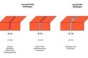 Moderne Mauerziegel werden knirsch und ohne Stoßfugenmörtel verlegt. Die Breite der mörtelfreien Stoßfuge darf 5mm nicht übersteigen<br />