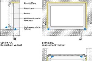 Bild 2a: Der mangelhafte Zustand – Weg des Wassereintritts über die Abschlussfuge des Laibungsputzes auf der Beton-Brüstung